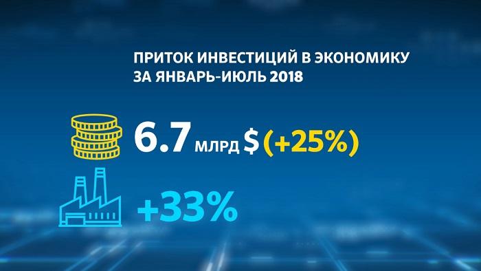Инвестиции в Казахстане: куда вкладываются деньги